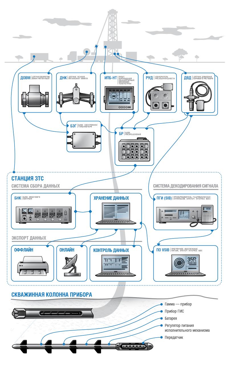Система телеметрии в комплекте